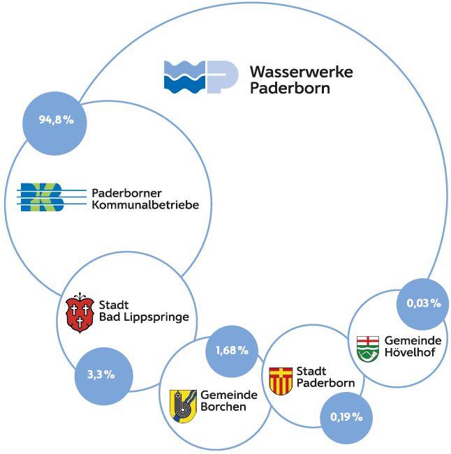 Gesellschafter der Wasserwerke Paderborn